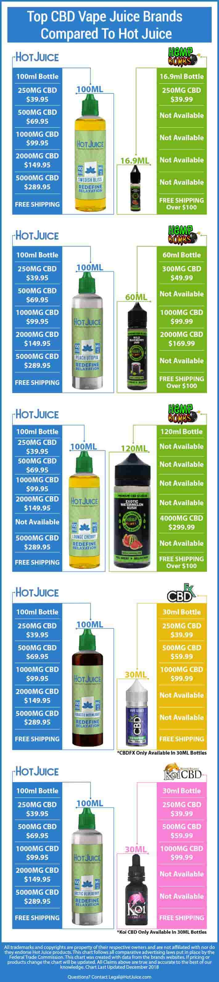 CBD Vape Juice Brand Comparison 2