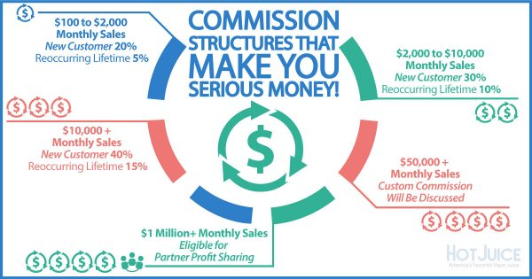 Our Commission Percentages